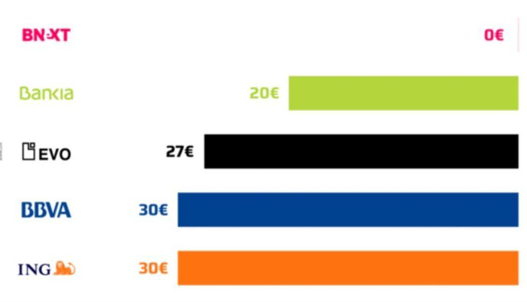 Comparativa comisiones BNEXT vs Bankia, EVO, BBVA, ING