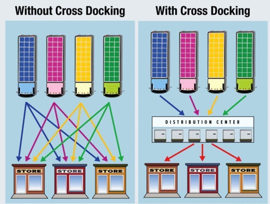 Cross docking en centro de distribución