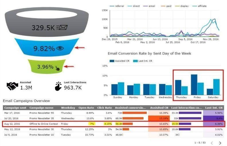 Datastudio es una buena forma de agrupar datos para tomar decisiones