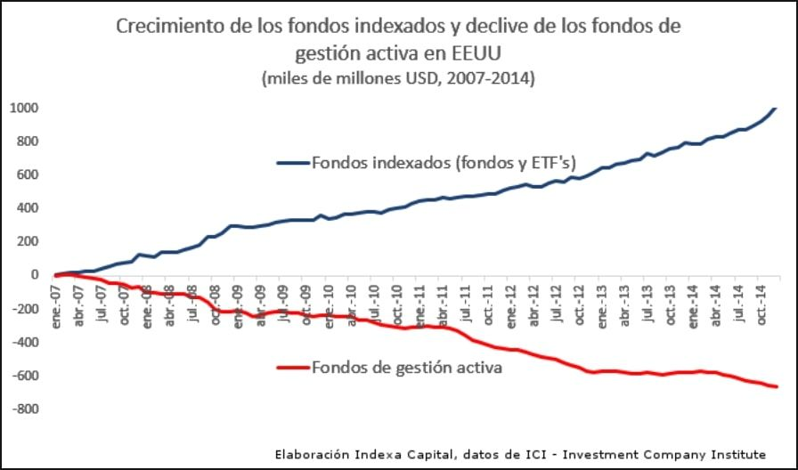 Evolución de los Fondos en EEUU