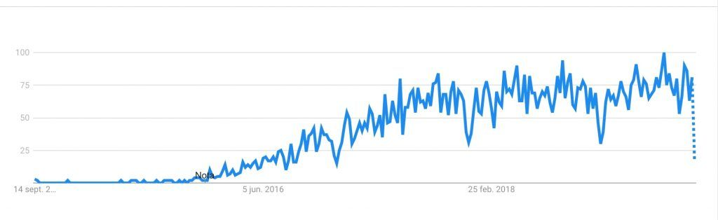 Insurtech, búsquedas mundiales según Google Trends