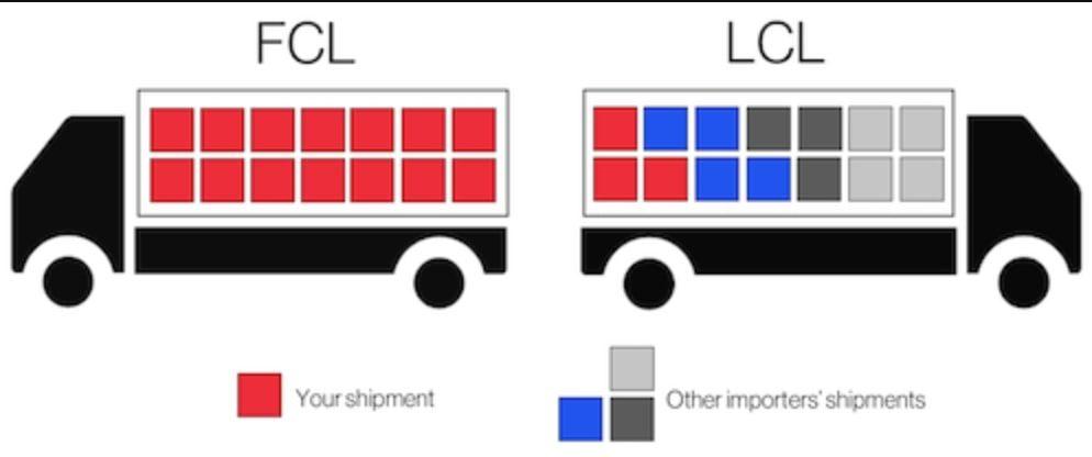 FCL vs LCL