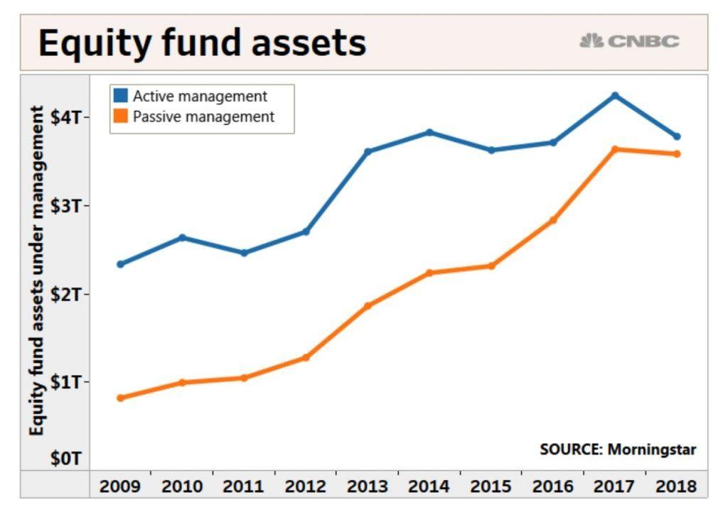 Evolución de los fondos de gestión Activa vs Pasiva. Fuente CNBC, Morningstar