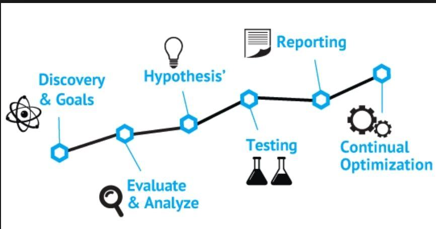 Proceso de testing en CRO