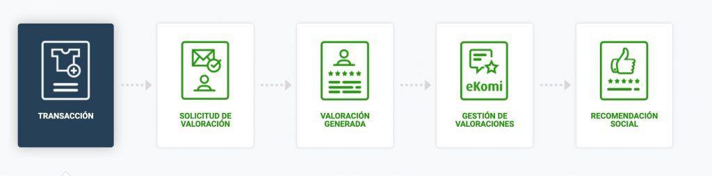 Proceso de valoración con eKomi