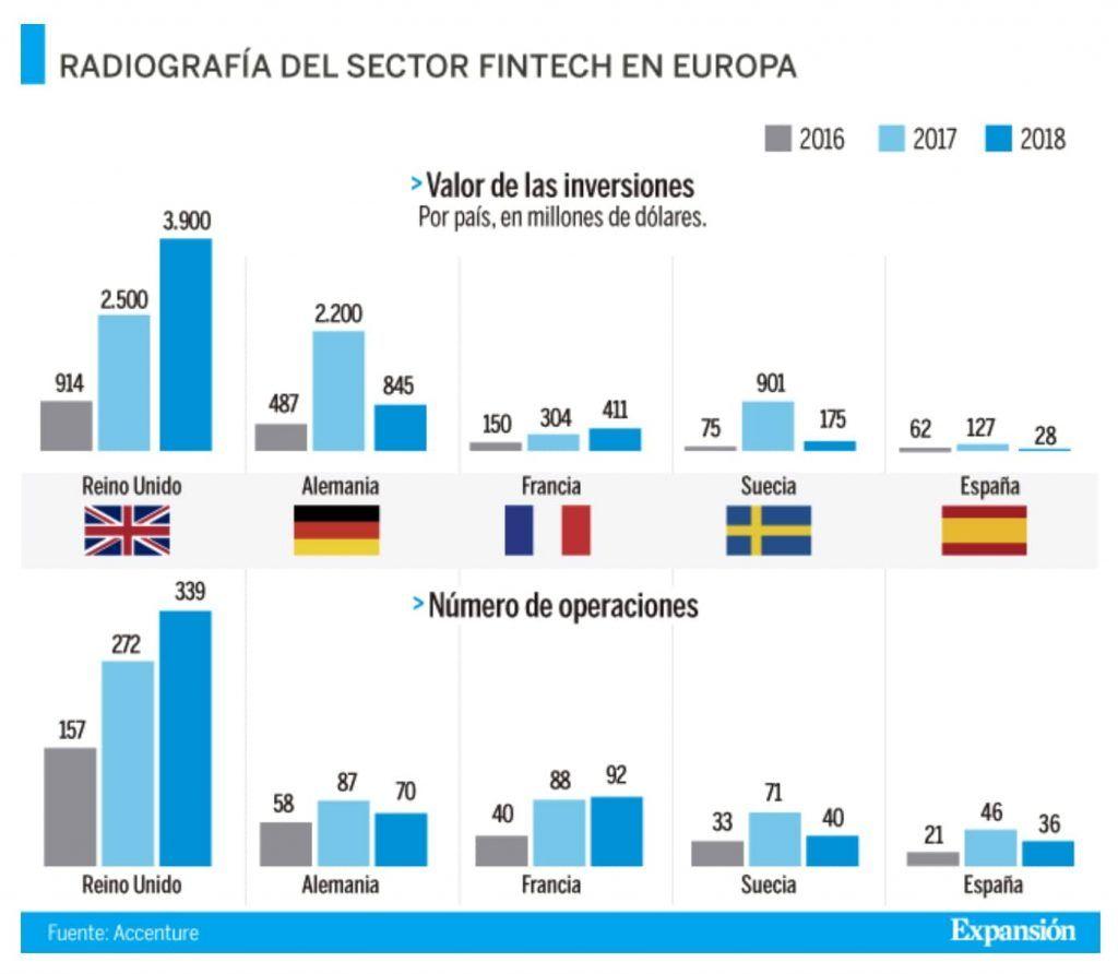 Sector Fintech en Europa