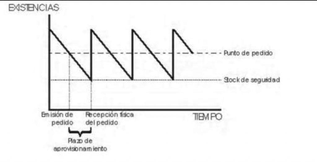 Control del stock para evitar rotura de stock
